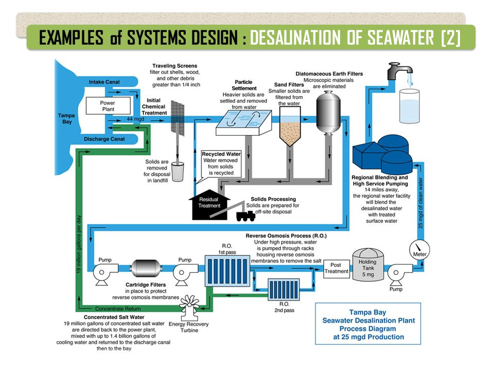 EXAMPLES of SYSTEMS DESIGN : DESALINATION OF SEAWATER [2]